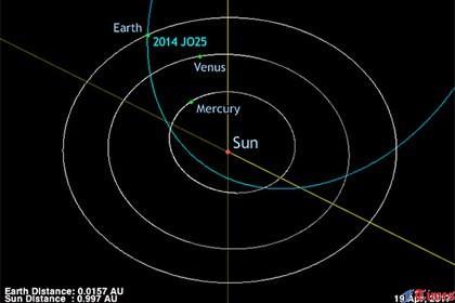 КЗемле набольшой скорости близятся 5 исполинских метеоритов— Астрономы